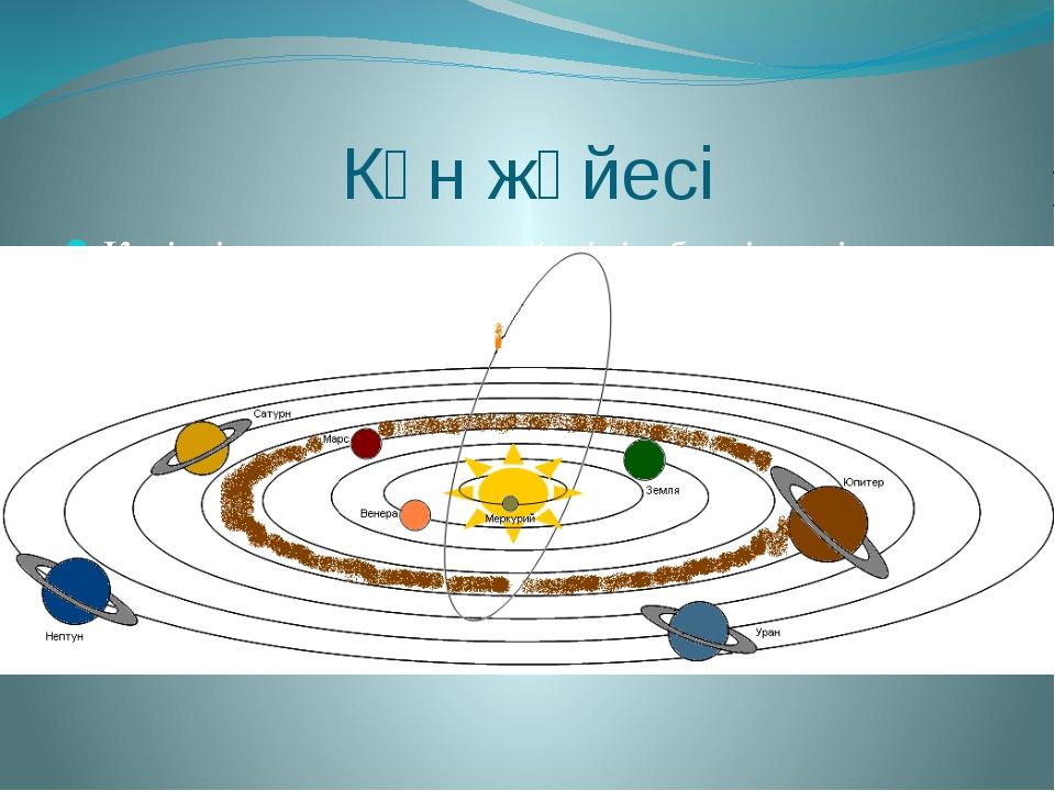 Күн жүйесі Қазіргі заманғы күн жүйесінің белгіленуі