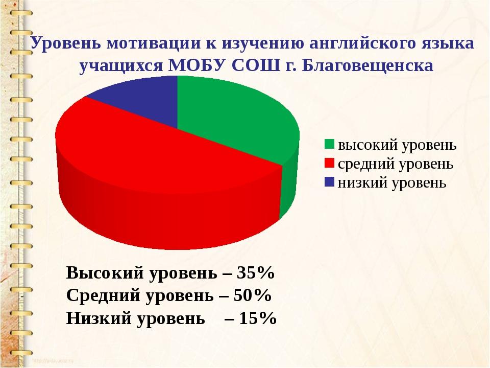Уровень мотивации к изучению английского языка учащихся МОБУ СОШ г. Благовещ...