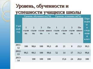 Уровень, обученности и успешности учащихся школы Учебный годУровень обученно