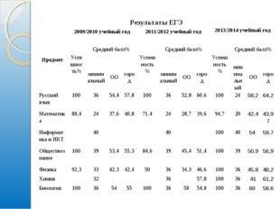 Результаты ЕГЭ Предмет2009/2010 учебный год2011/2012 учебный год2013/2014