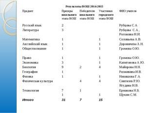 Результаты ВОШ 2014-2015 ПредметПризеры школьного этапа ВОШПобедители школ