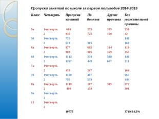 Пропуски занятий по школе за первое полугодие 2014-2015  КлассЧетвертьПроп