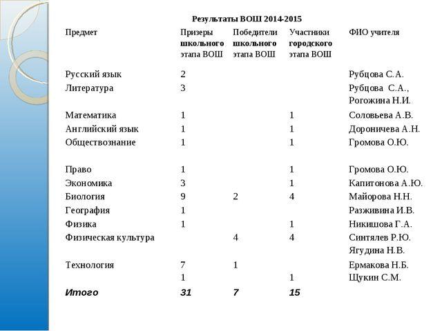 Результаты ВОШ 2014-2015 ПредметПризеры школьного этапа ВОШПобедители школ...