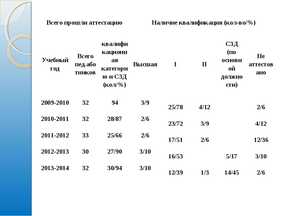 Всего прошли аттестациюНаличие квалификация (кол-во/%) Учебный годВсего пе...