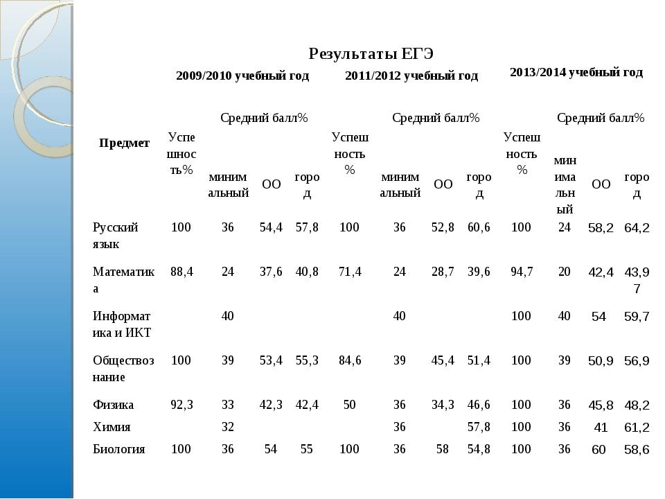 Результаты ЕГЭ Предмет2009/2010 учебный год2011/2012 учебный год2013/2014...