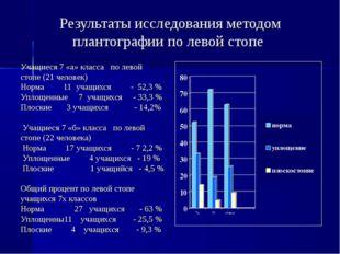 Результаты исследования методом плантографии по левой стопе Учащиеся 7 «а» кл