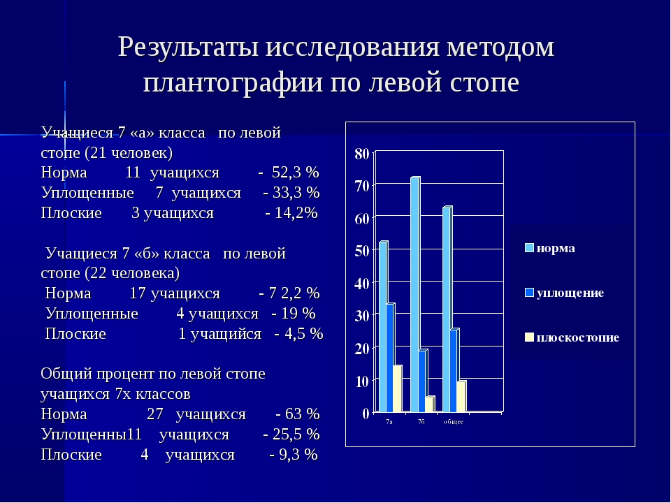 Результаты исследования методом плантографии по левой стопе Учащиеся 7 «а» кл...