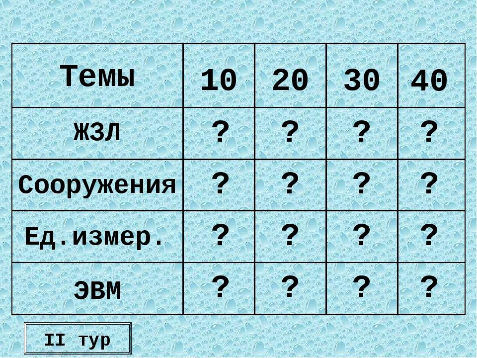 II тур Темы 10 20 30 40 ЖЗЛ Сооружения Ед.измер. ЭВМ ? ? ? ? ? ? ? ? ? ? ? ?...