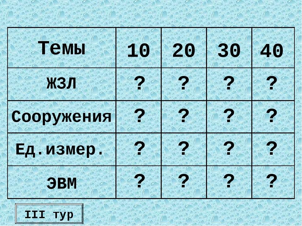 III тур Темы 10 20 30 40 ЖЗЛ Сооружения Ед.измер. ЭВМ ? ? ? ? ? ? ? ? ? ? ? ?...