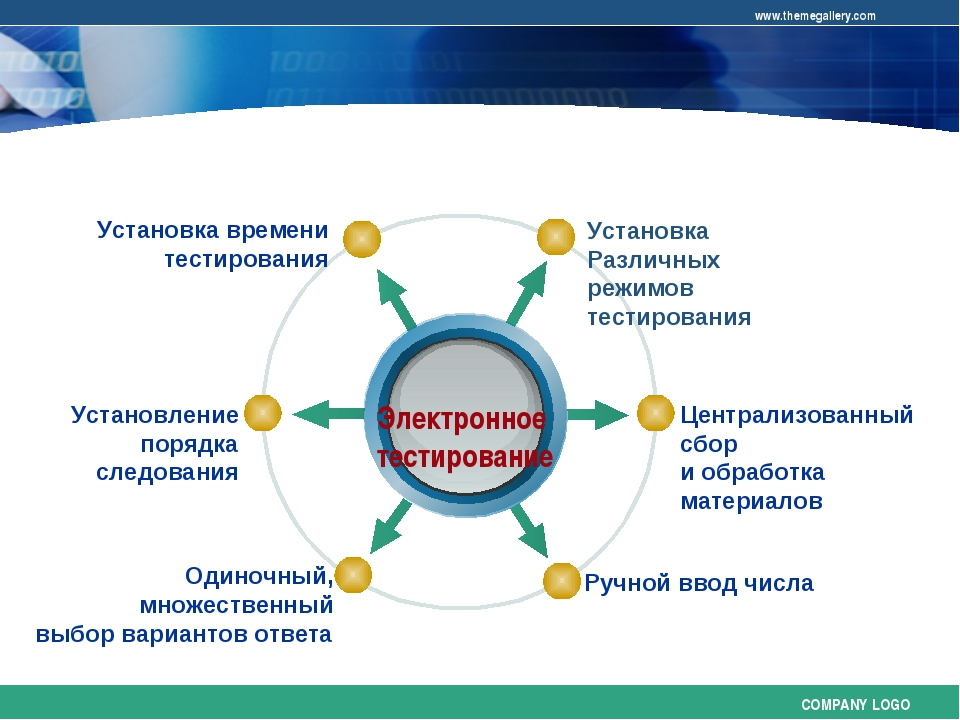 Электронное тестирование Установка Различных режимов тестирования Установка...