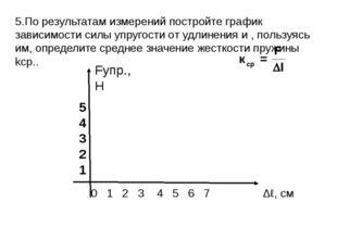 5.По результатам измерений постройте график зависимости силы упругости от удл