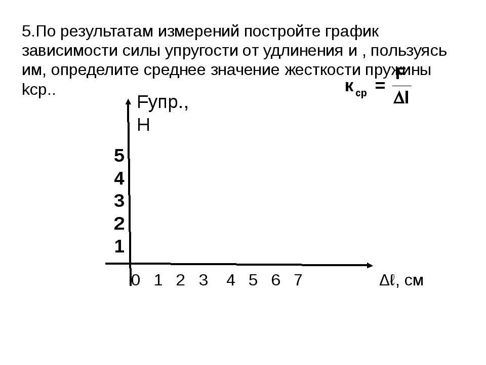 5.По результатам измерений постройте график зависимости силы упругости от удл...