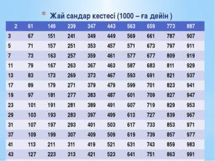 Жай сандар кестесі (1000 – ға дейін ) 2 61 149 239 347 443 563 659 773 887 3