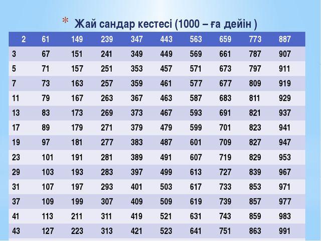 Жай сандар кестесі (1000 – ға дейін ) 2 61 149 239 347 443 563 659 773 887 3...