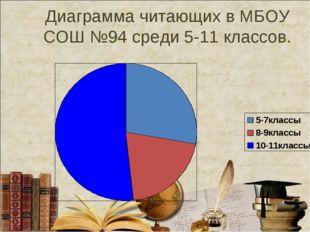 Диаграмма читающих в МБОУ СОШ №94 среди 5-11 классов.