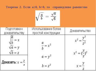 Теорема 2. Если a≥0, b>0, то справедливо равенство
