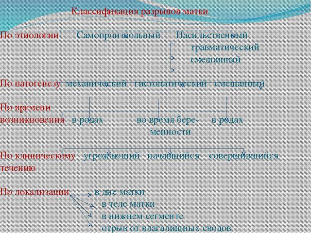 Классификация разрывов матки По этиологии Самопроизвольный Насильственный тр...
