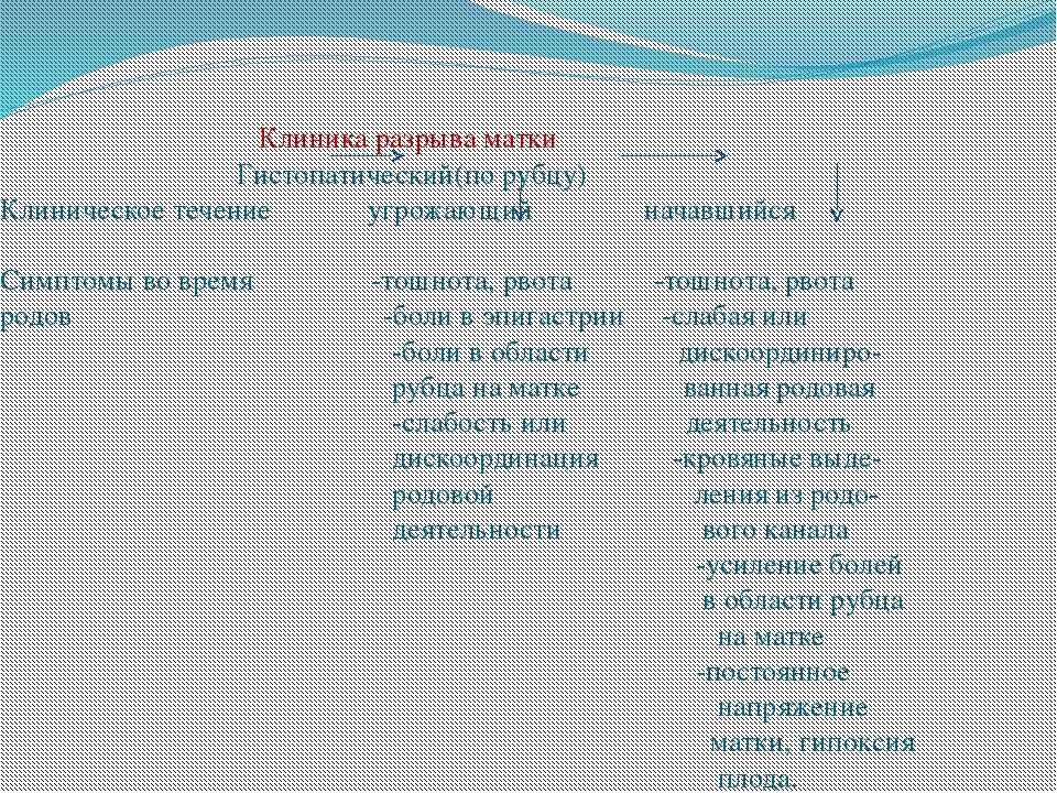 Клиника разрыва матки Гистопатический(по рубцу) Клиническое течение угрожающ...