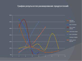 График результатов ранжирования предпочтений:
