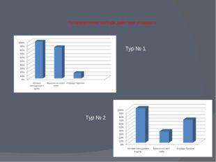 Распределение выбора действия учащихся: Тур № 1 Тур № 2