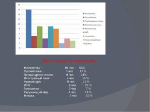 Дети считают интересными : Математику – 16 чел. 55% Русский язык - 5 чел 17