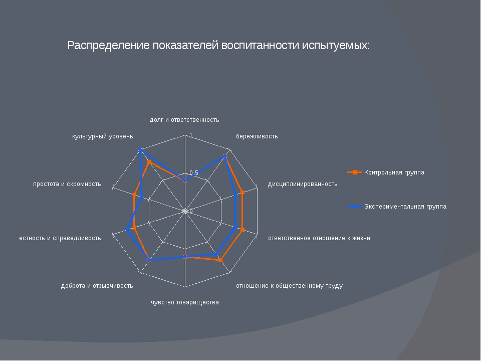 Распределение показателей воспитанности испытуемых: