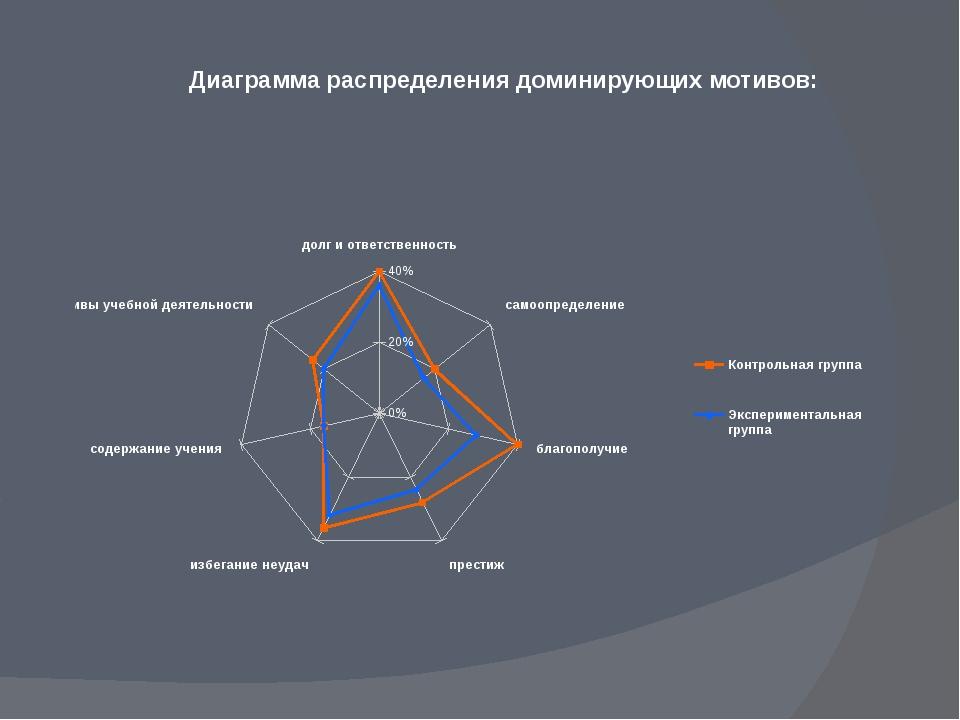 Диаграмма распределения доминирующих мотивов: