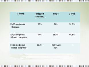 ГруппаВходной контроль1 курс2 курс Гр.16 профессия «Сварщик»33%50%52,6%