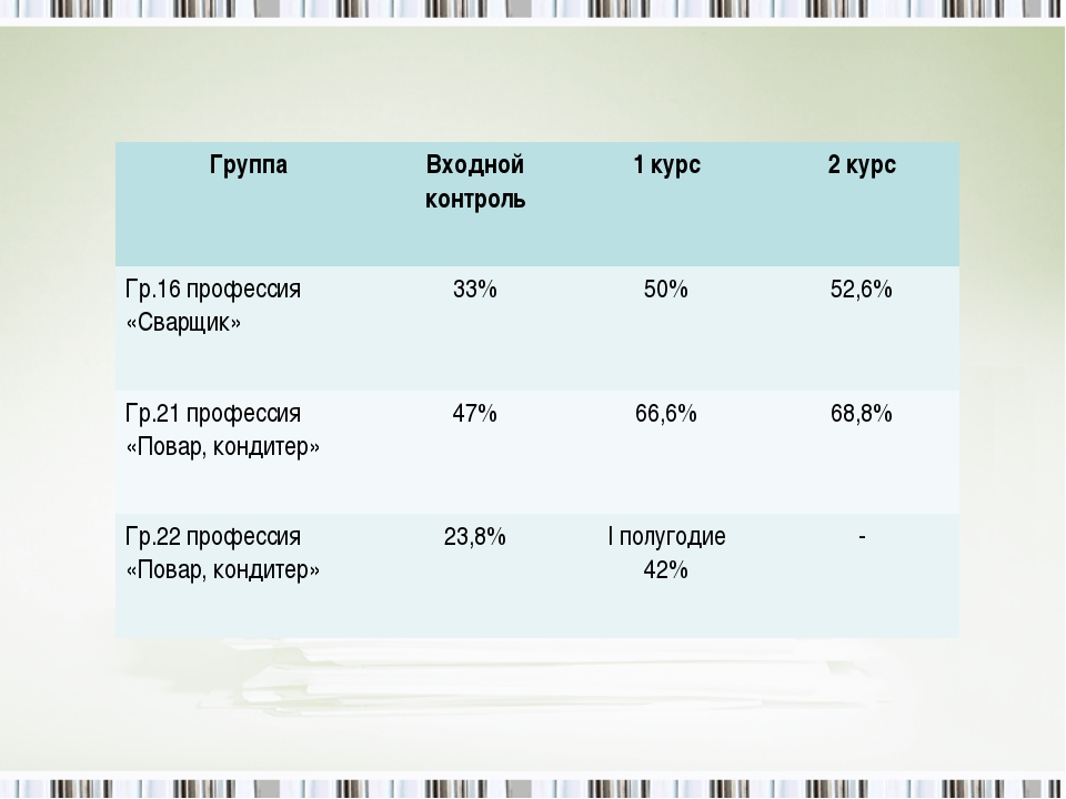 ГруппаВходной контроль1 курс2 курс Гр.16 профессия «Сварщик»33%50%52,6%...