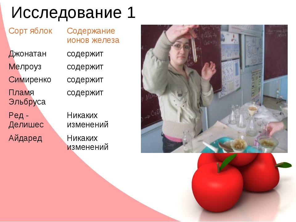 Исследование 1 Сорт яблокСодержание ионов железа Джонатансодержит Мелроузс...