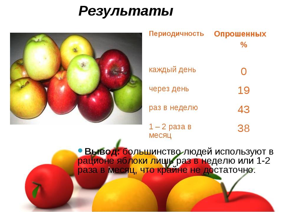 Результаты Вывод: большинство людей используют в рационе яблоки лишь раз в не...