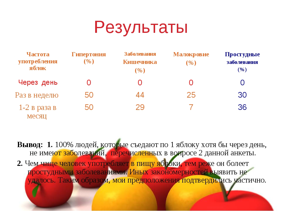 Результаты Вывод: 1. 100% людей, которые съедают по 1 яблоку хотя бы через де...