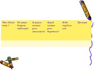 Что обозна чает ?На какие вопросы отвечает?К каким частям речи относится?К
