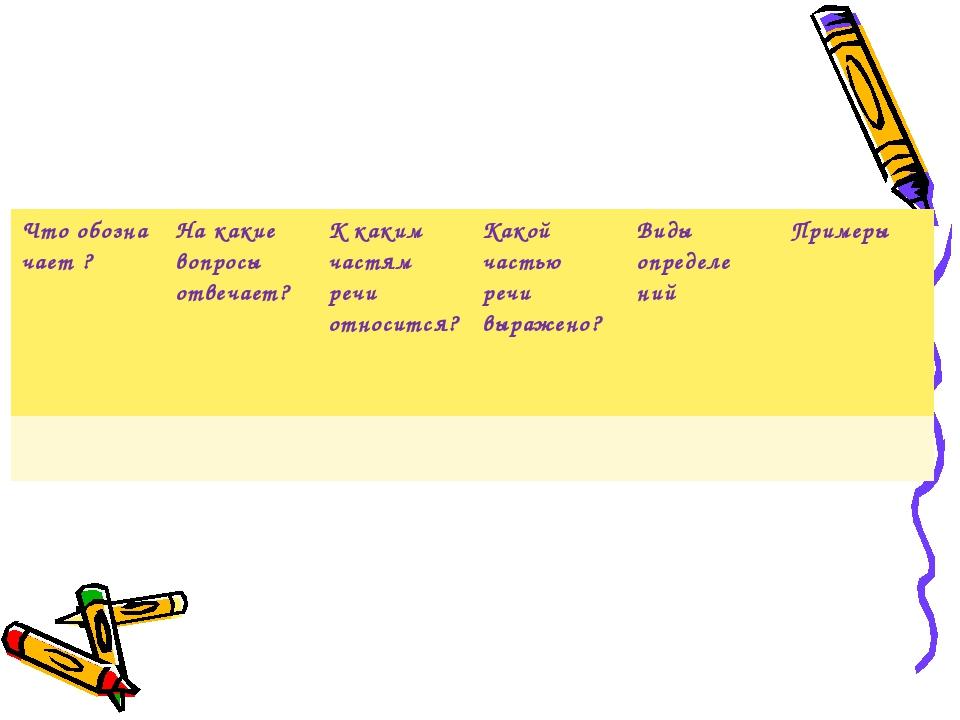 Что обозна чает ?На какие вопросы отвечает?К каким частям речи относится?К...