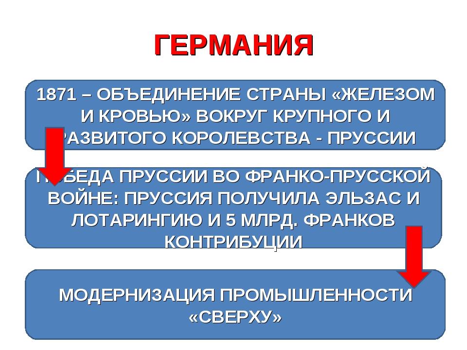 ГЕРМАНИЯ 1871 – ОБЪЕДИНЕНИЕ СТРАНЫ «ЖЕЛЕЗОМ И КРОВЬЮ» ВОКРУГ КРУПНОГО И РАЗВИ...