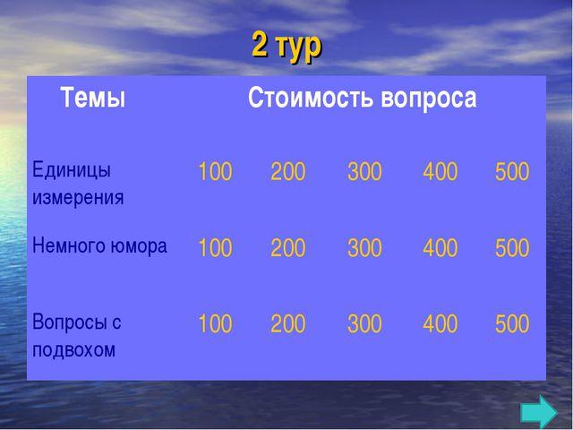 2 тур Темы Стоимость вопроса Единицы измерения100200300400500 Немного...