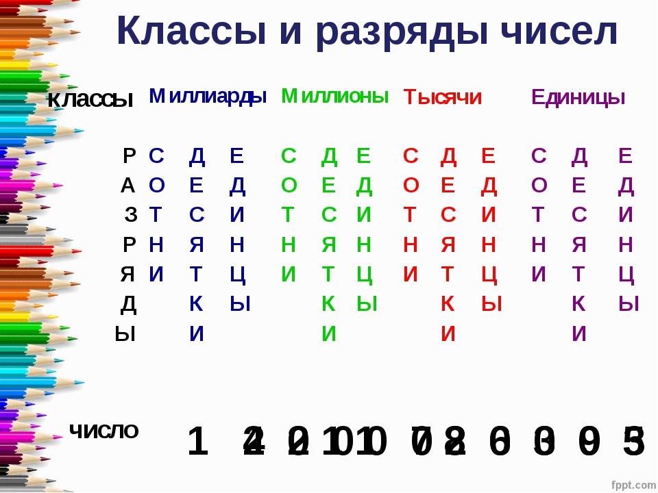 Классы и разряды чисел 1 2 0 0 0 7 8 6 0 0 5 4 2 1 1 0 2 0 3 9 3 классыМилли...