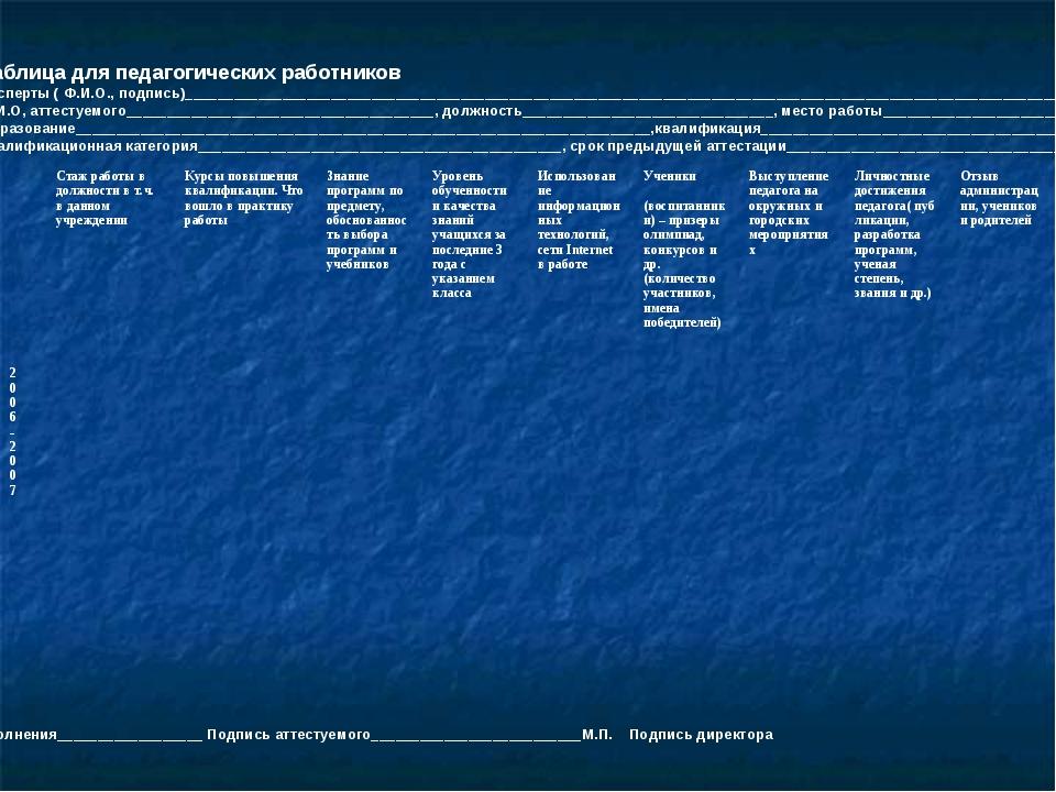 Таблица для педагогических работников Эксперты ( Ф.И.О., подпись)____________...