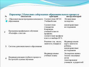 Параметр 2 Качество содержания образовательного процесса  №показателикрит