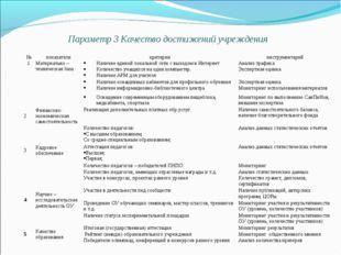 Параметр 3 Качество достижений учреждения №показателикритерииинструментар