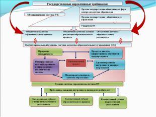 Обеспечение качества образовательного процессаОбеспечение качества услов