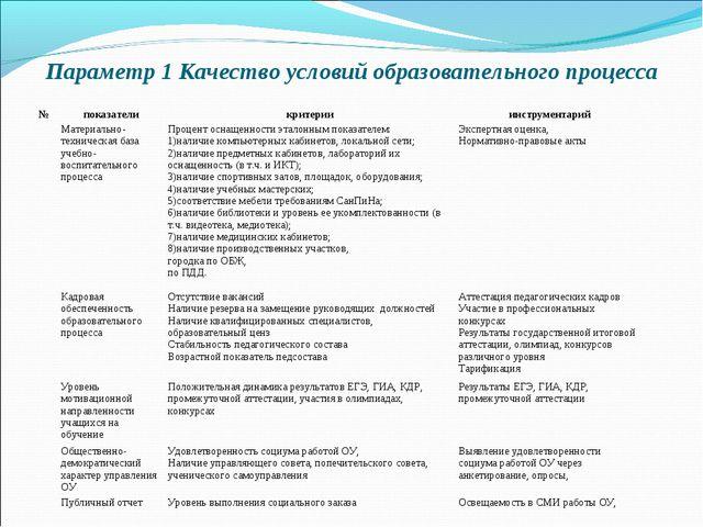 Параметр 1 Качество условий образовательного процесса  №показателикритери...