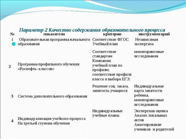 Параметр 2 Качество содержания образовательного процесса  №показателикрит...