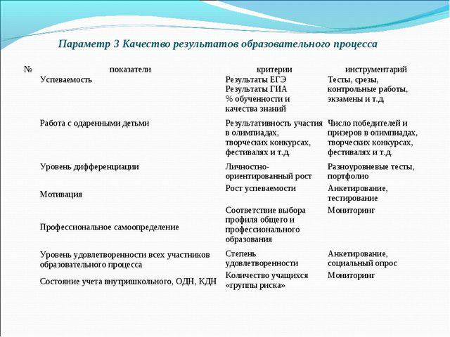 Параметр 3 Качество результатов образовательного процесса №показателикритер...