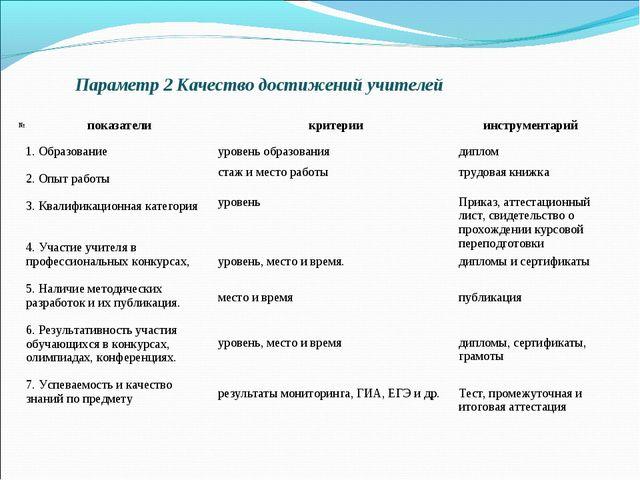 Параметр 2 Качество достижений учителей №показателикритерииинструментарий...
