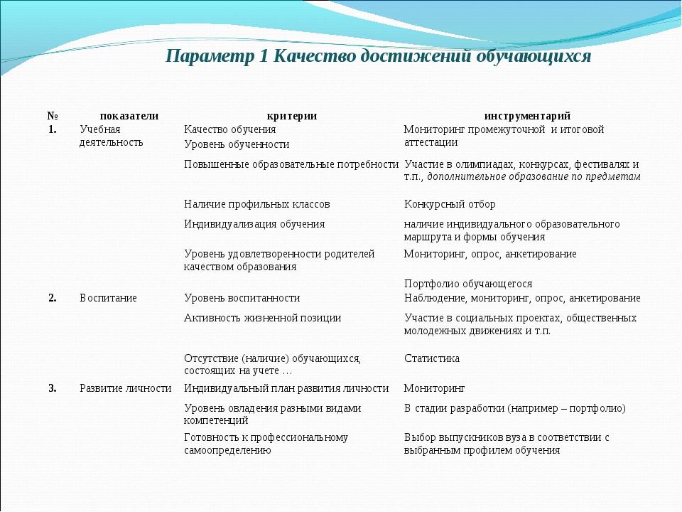Параметр 1 Качество достижений обучающихся №показателикритерииинструмента...