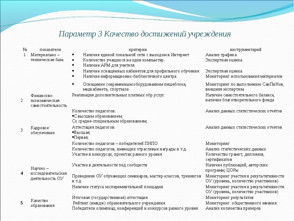 Параметр 3 Качество достижений учреждения №показателикритерииинструментар...