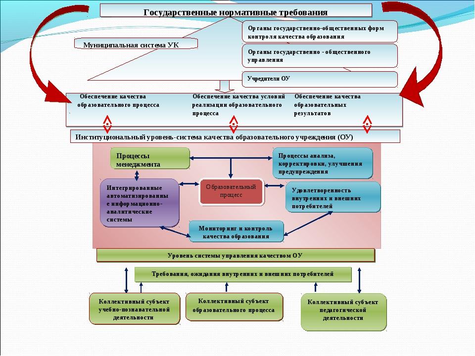 Обеспечение качества образовательного процессаОбеспечение качества услов...