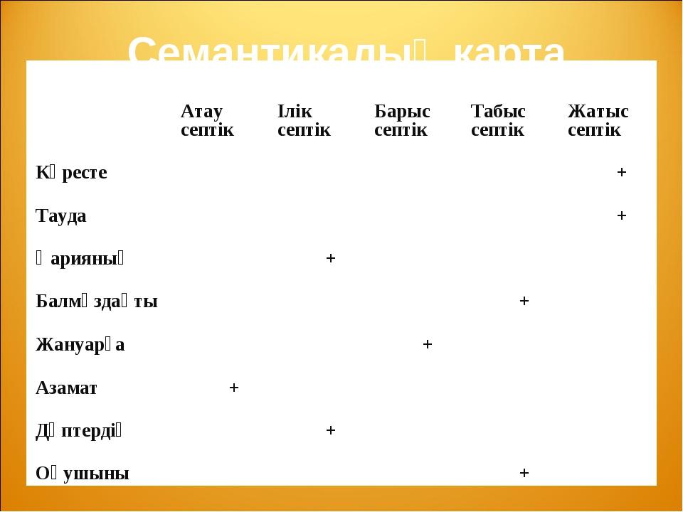 Семантикалық карта Атау септікІлік септікБарыс септікТабыс септікЖатыс...