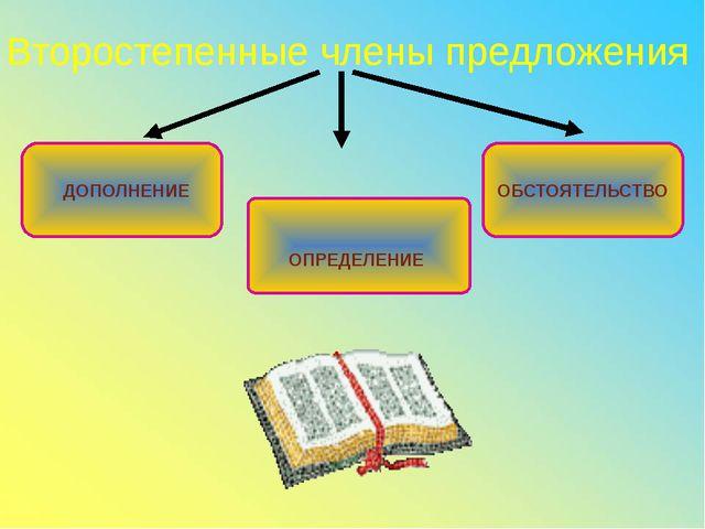 Второстепенные члены предложения ДОПОЛНЕНИЕ ОБСТОЯТЕЛЬСТВО ОПРЕДЕЛЕНИЕ